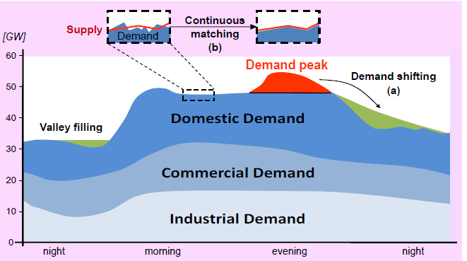 Effects of DSR on Typical UK Demand Profile