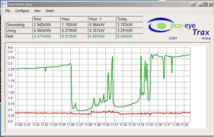 Trax_usb live output from a solar PV system